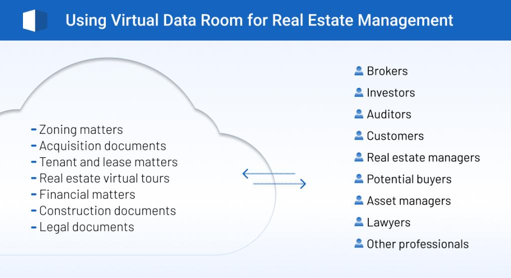 real estate data room, virtual data room for real estate, real estate software