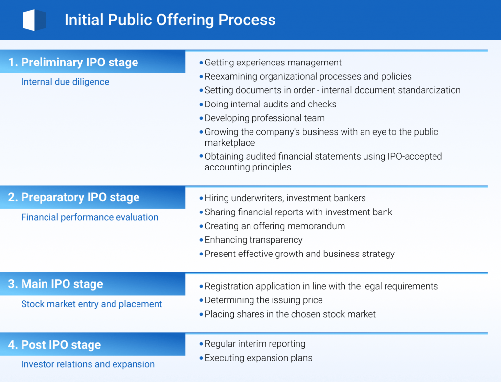 Initial Public Offering, ipo process, ipo data room, data room for ipo