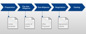 ipo data room process