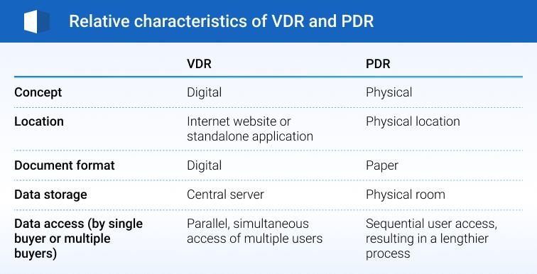 virtual data room, physical data room, traditional data room